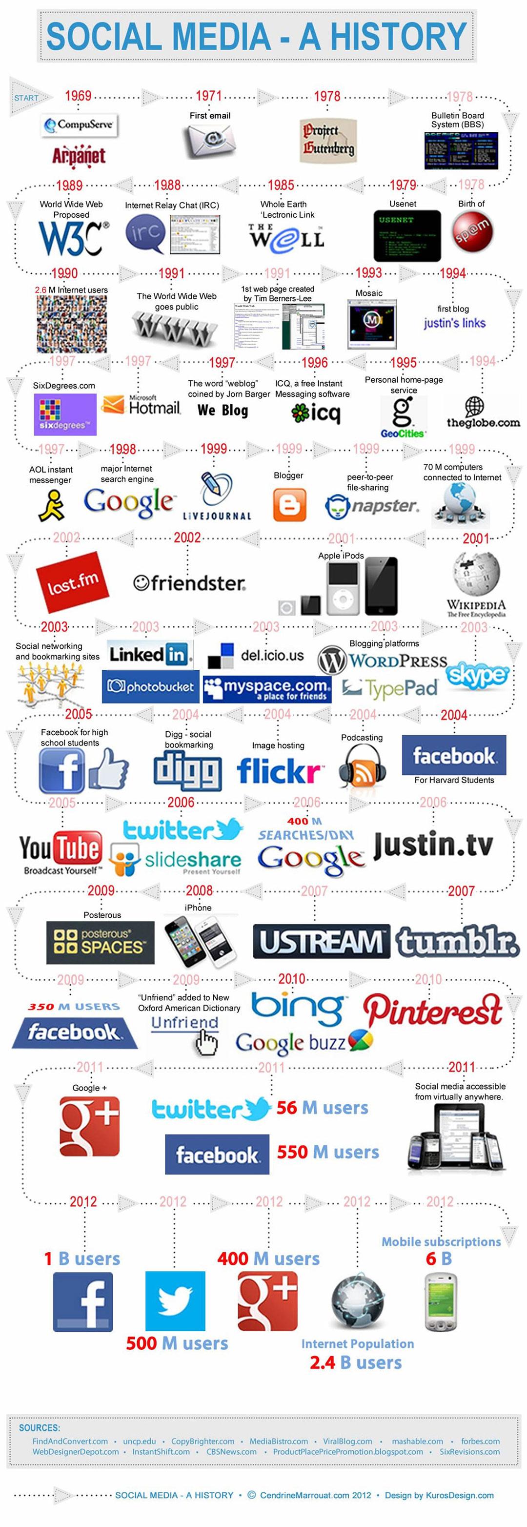 History-of-Social-Media---01