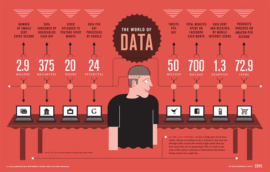 The-world-of-data
